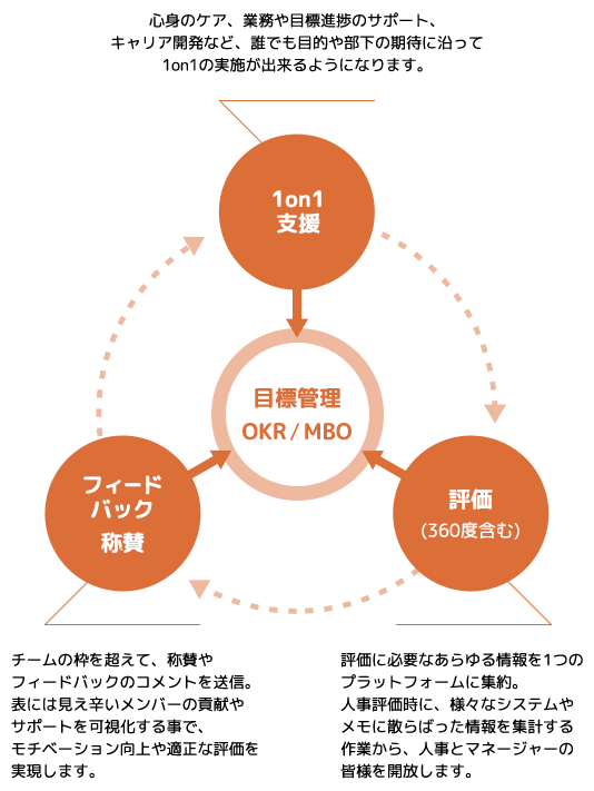 パフォーマンスマネジメントの概念図